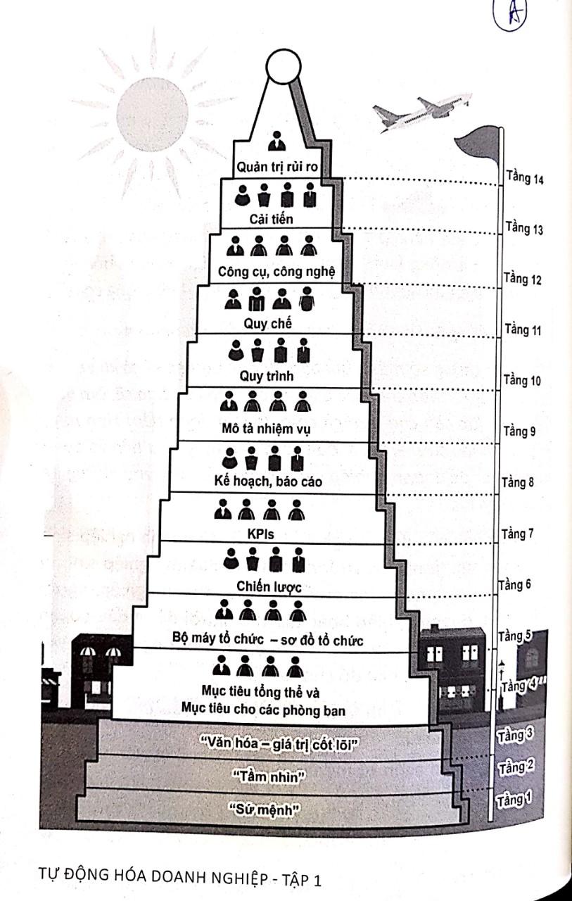 Sách Tự Động Hóa Doanh Nghiệp - 14 hệ thống tự động hóa doanh nghiệp