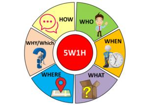Nội dung phương pháp 5W1H2C5M