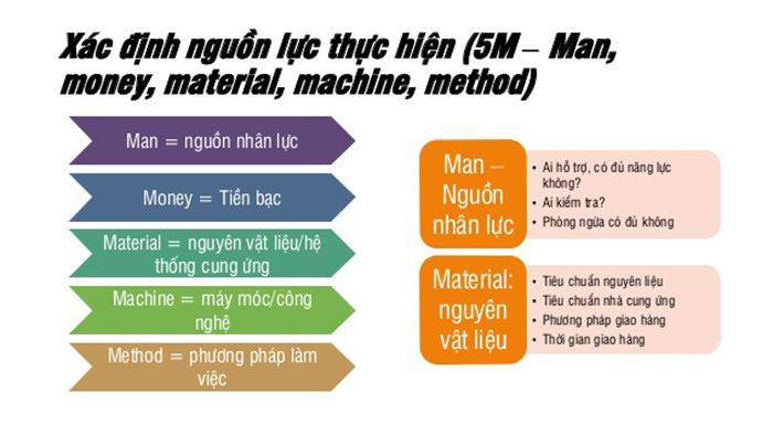Xác định nguồn lực để áp dụng phương pháp 5W1H2C5M