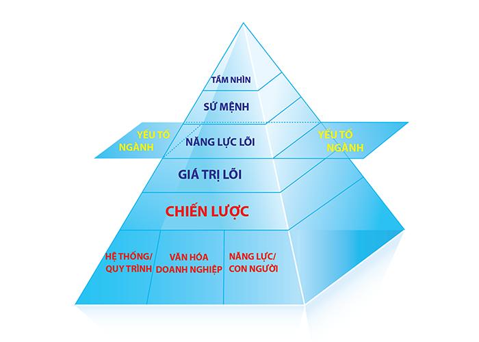 Hệ thống bảng điểm cân bằng BSC giúp cho doanh nghiệp xác định tầm nhìn, chiến lược kinh doanh