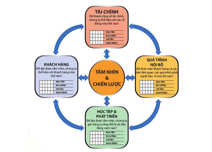 Ứng dụng hệ thống bảng điểm cân bằng BSC trong doanh nghiệp