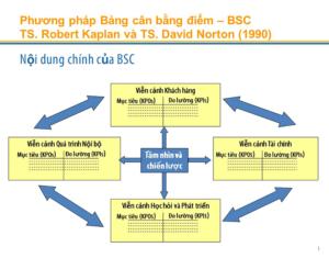 Mô hình BSC với 4 khía cạnh trong doanh nghiệp
