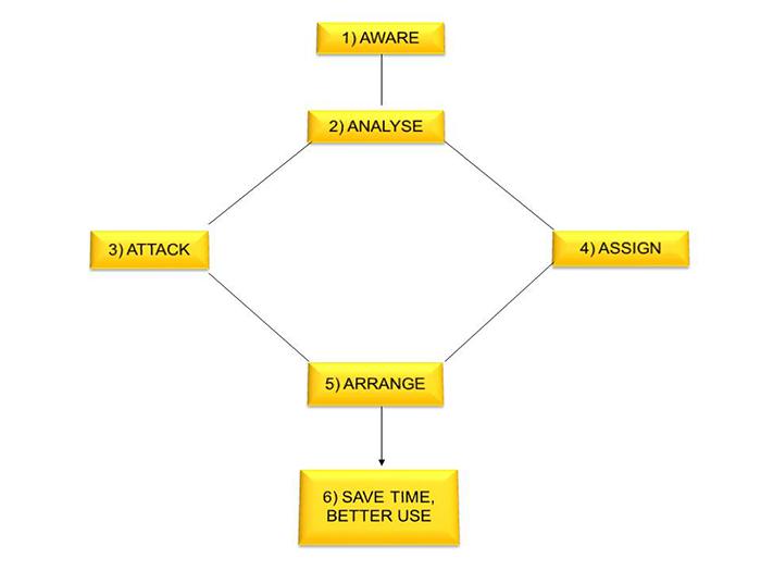 Sơ đồ quản lý thời gian hiệu quả